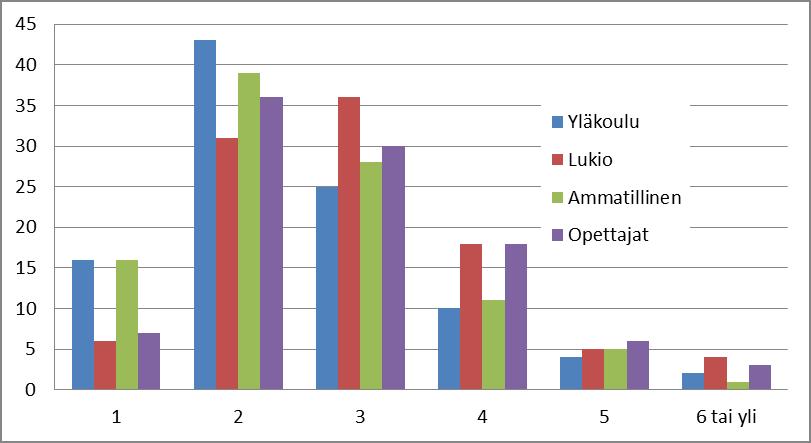 Kuva 1. Sanamäärät nuorten ja opettajien muodostamissa hakulausekkeissa (%)