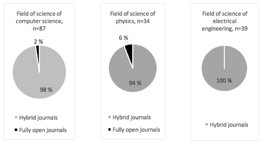 Figure 1. Hybrid journals with a Publication Forum classification 3 and classified under field of sciences of computer science, physics and electronic engineering – Fully open journals vs. hybrid journals.