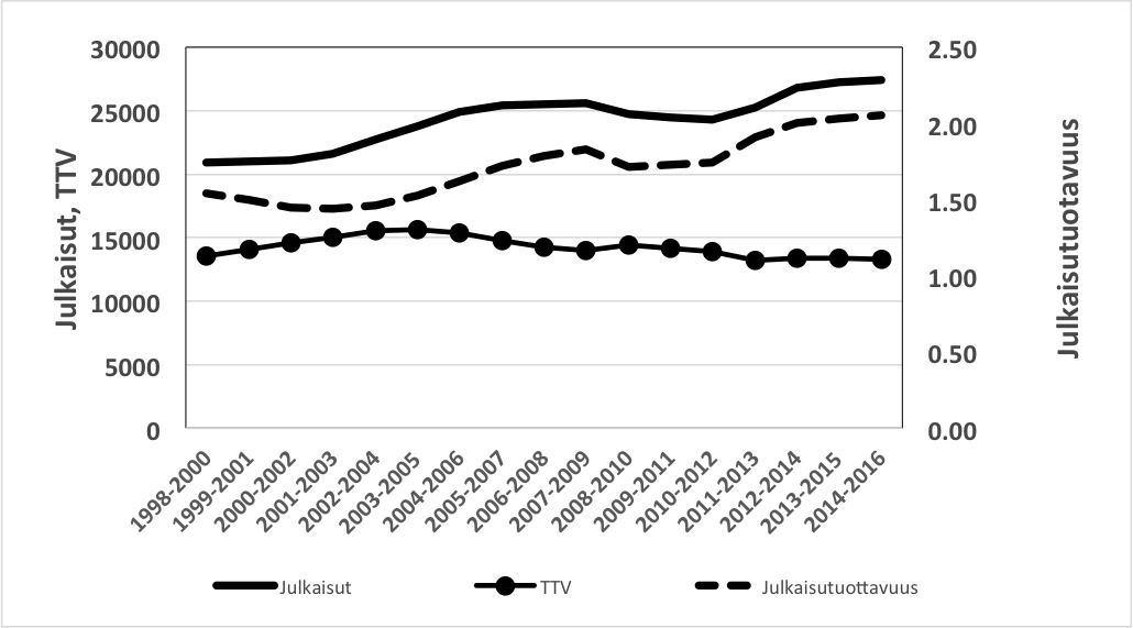 Vertaisarvioidut julkaisut, tutkimustyövuodet (TTV) ja julkaisutuottavuus 1998–2016.