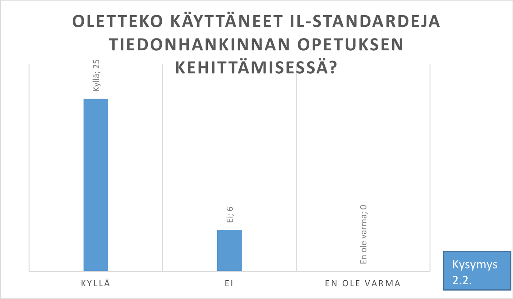 Kuva 1. IL-standardien hyödyntäminen opetuksen           kehittämisessä.