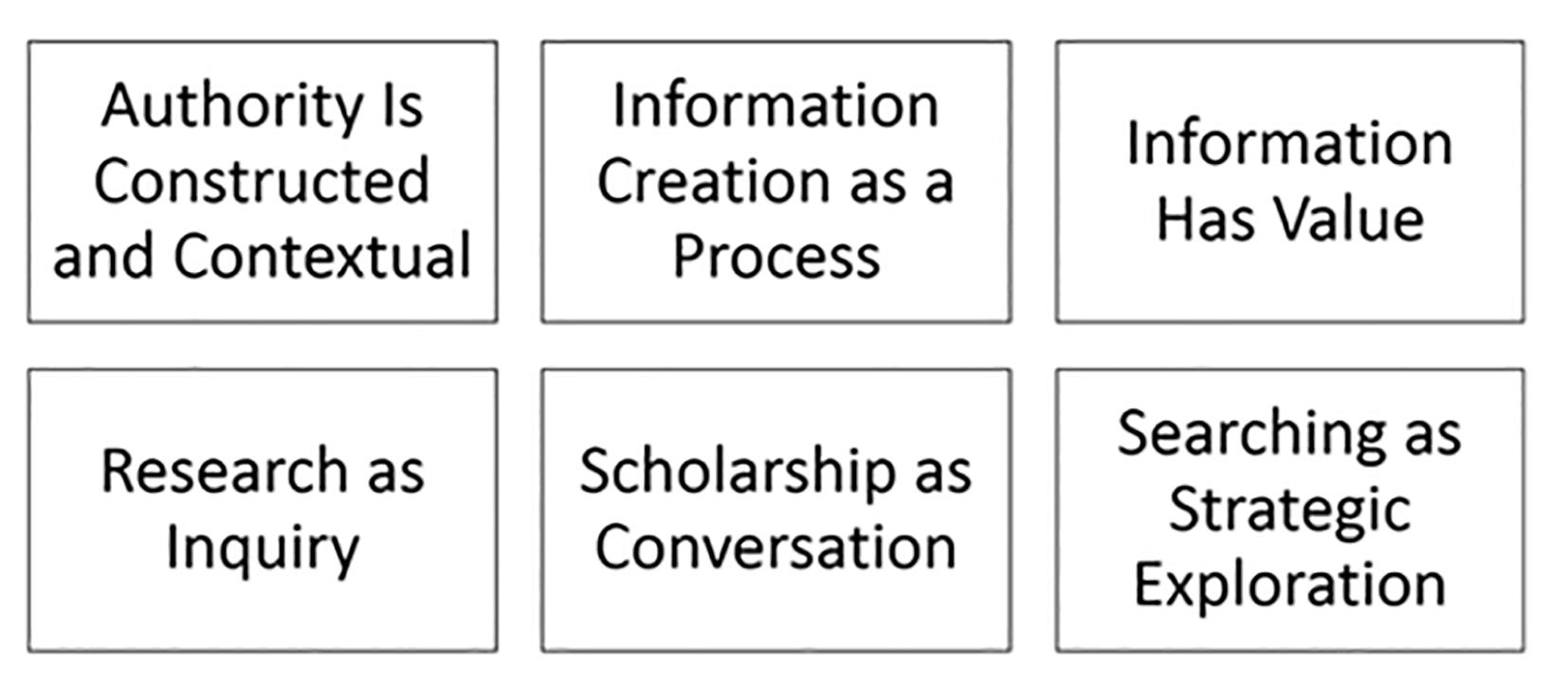Kuva 3. Informaatiolukutaidon kynnyskäsitteet tai kehykset           (Information Literacy Threshold Concepts or Frames, ACRL           2015)