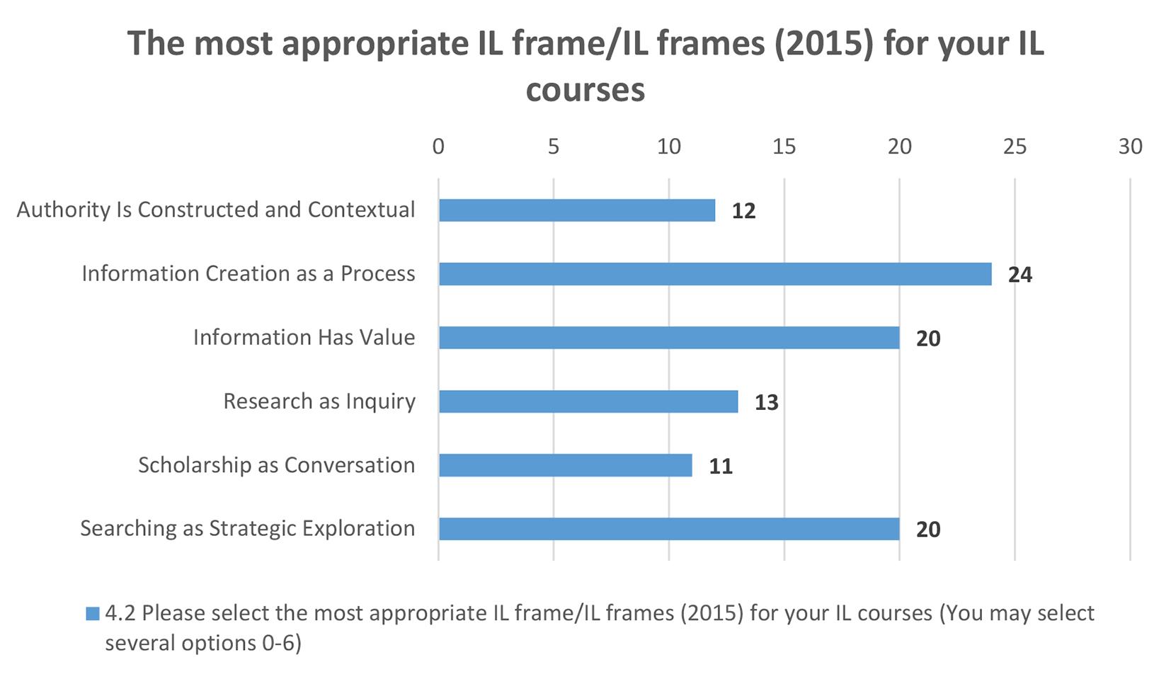 Kuva 4. Hyödyllisin IL-kehys tiedonhankinnan opetuksen           kehittämisessä.